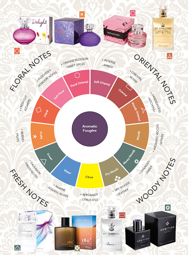 Fragrance Aromatic Fougere